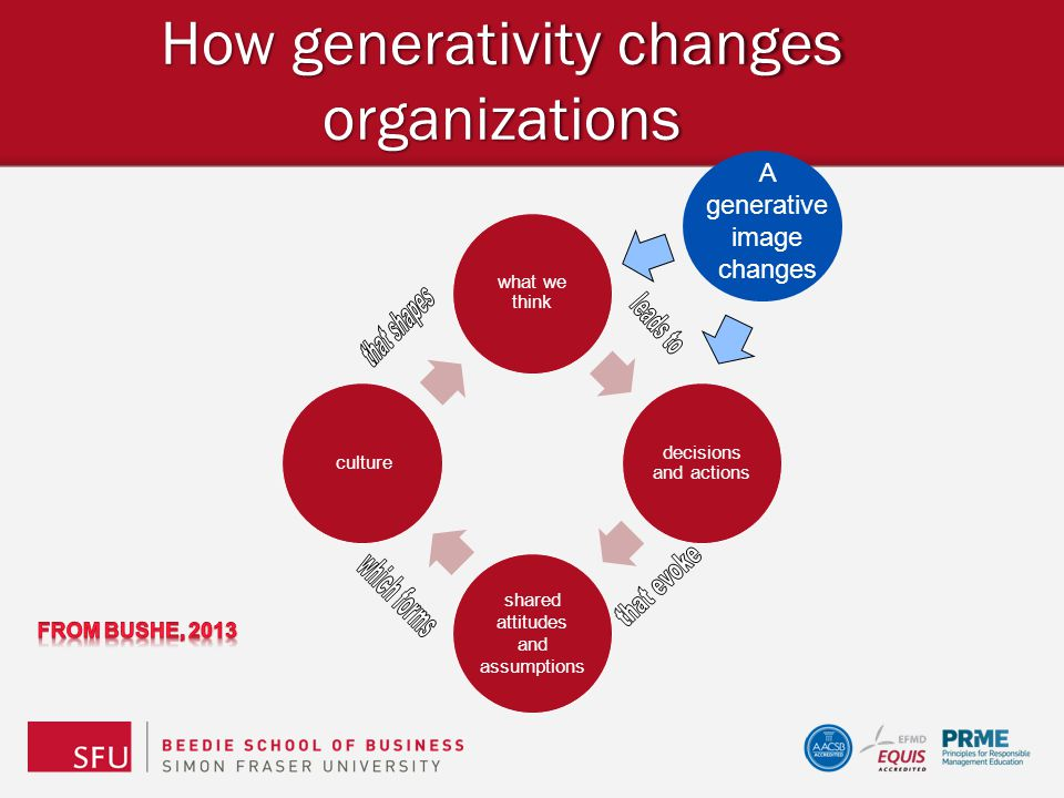 How generativity changes organizations