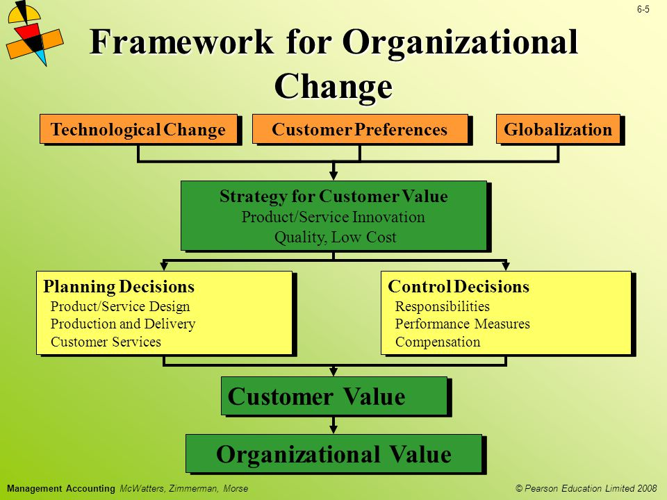 Framework for Organizational Change