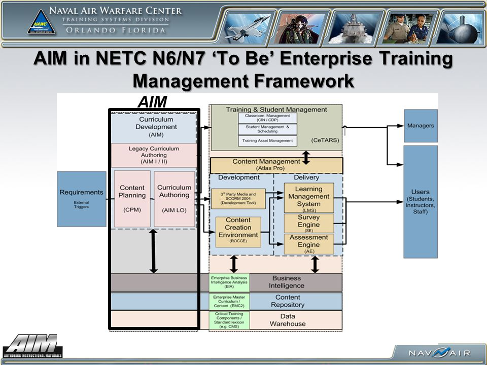 AIM in NETC N6/N7 'To Be' Enterprise Training Management Framework