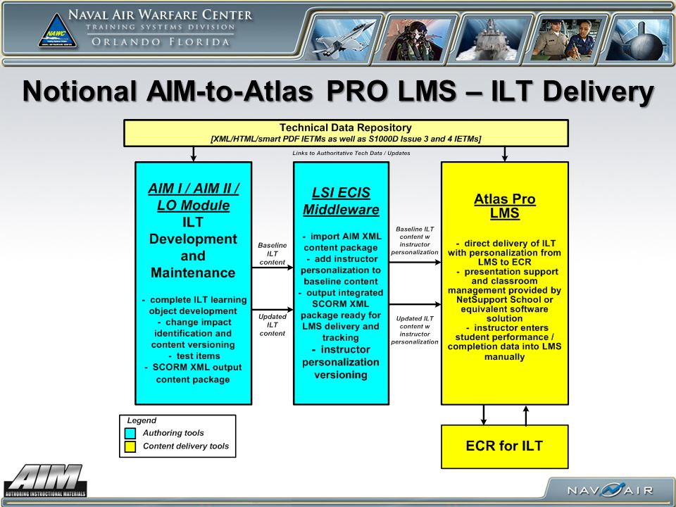 Notional AIM-to-Atlas PRO LMS – ILT Delivery
