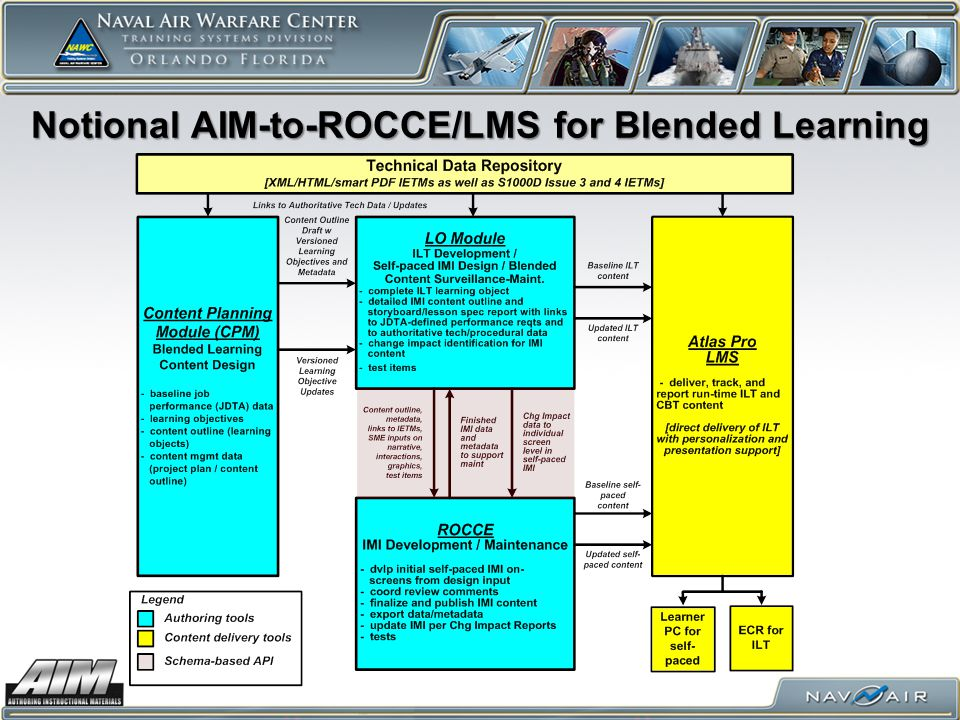 Notional AIM-to-ROCCE/LMS for Blended Learning
