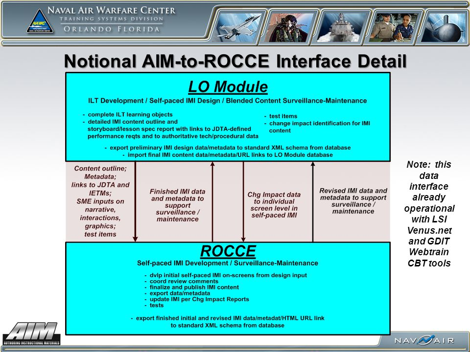 Notional AIM-to-ROCCE Interface Detail