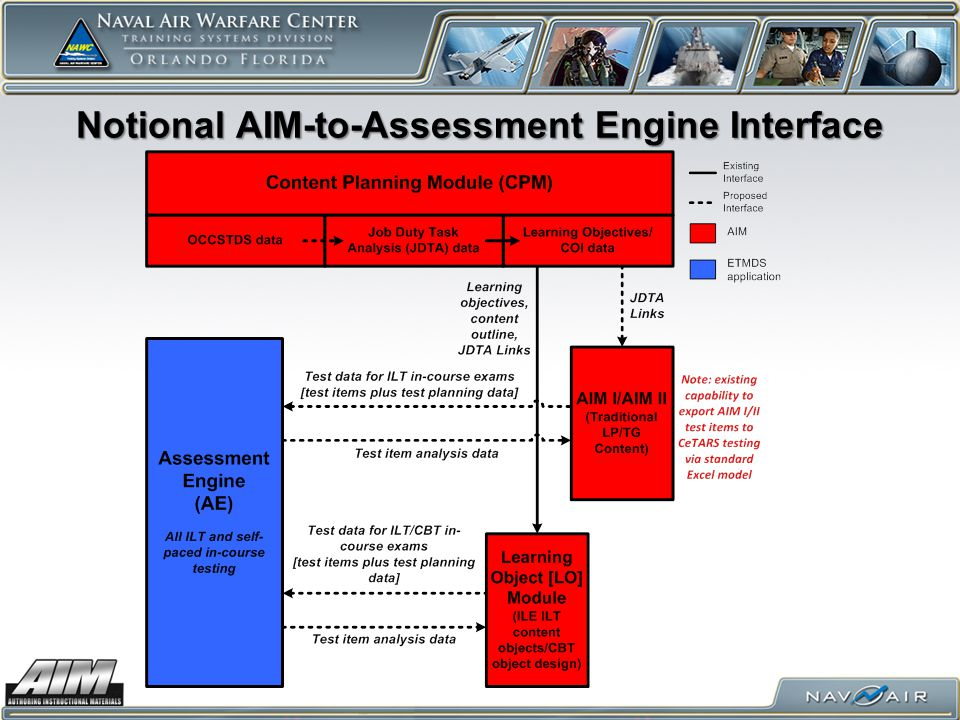 Notional AIM-to-Assessment Engine Interface