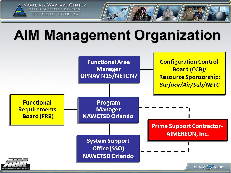 AIM Management Organization