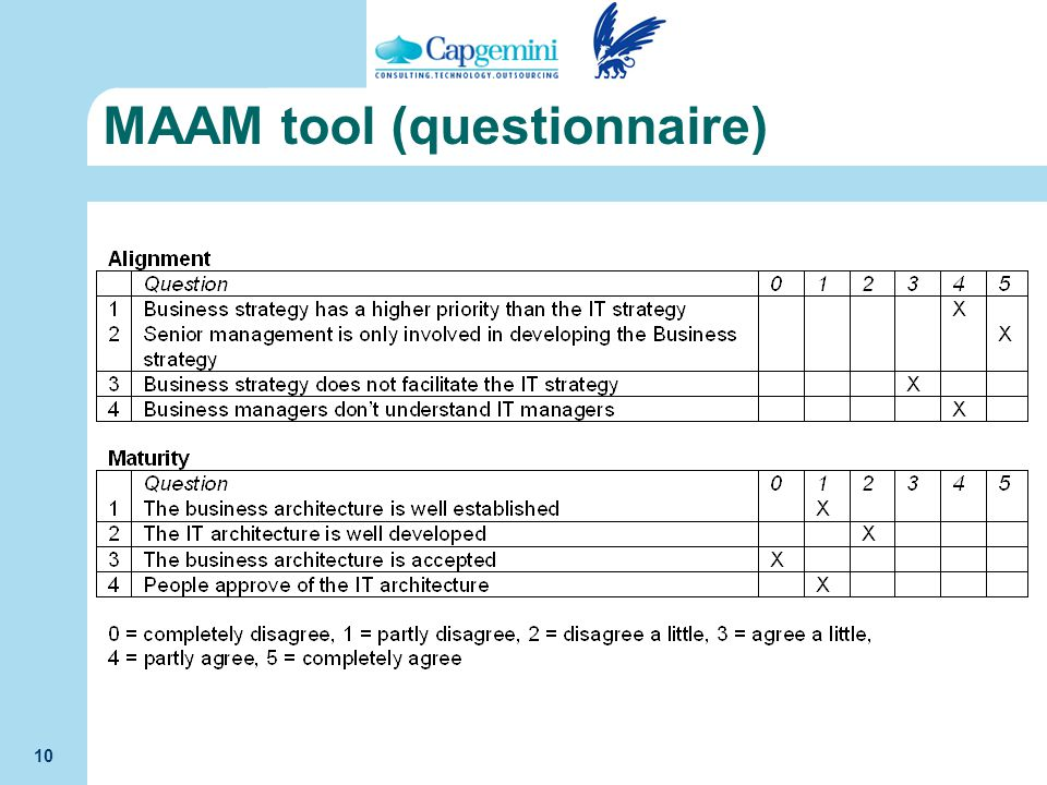 MAAM tool (questionnaire)