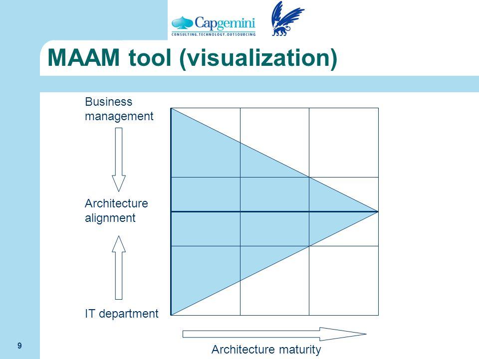 MAAM tool (visualization)
