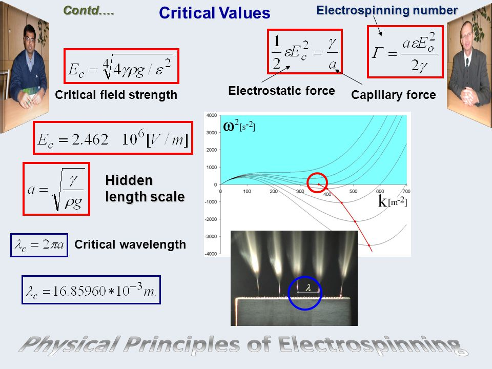 Critical Values Hidden length scale Contd.… Electrospinning number