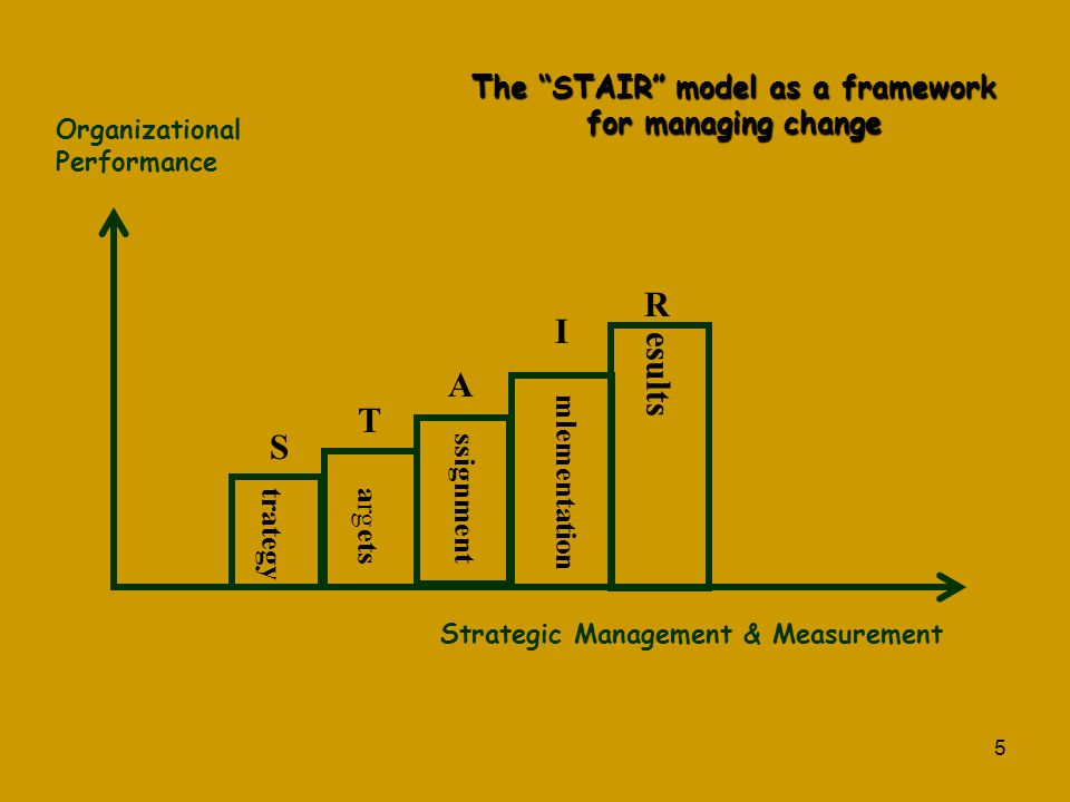 The STAIR model as a framework for managing change