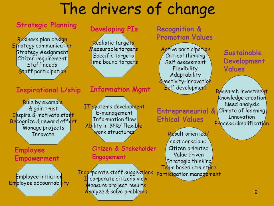 The drivers of change Strategic Planning Developing PIs Recognition &