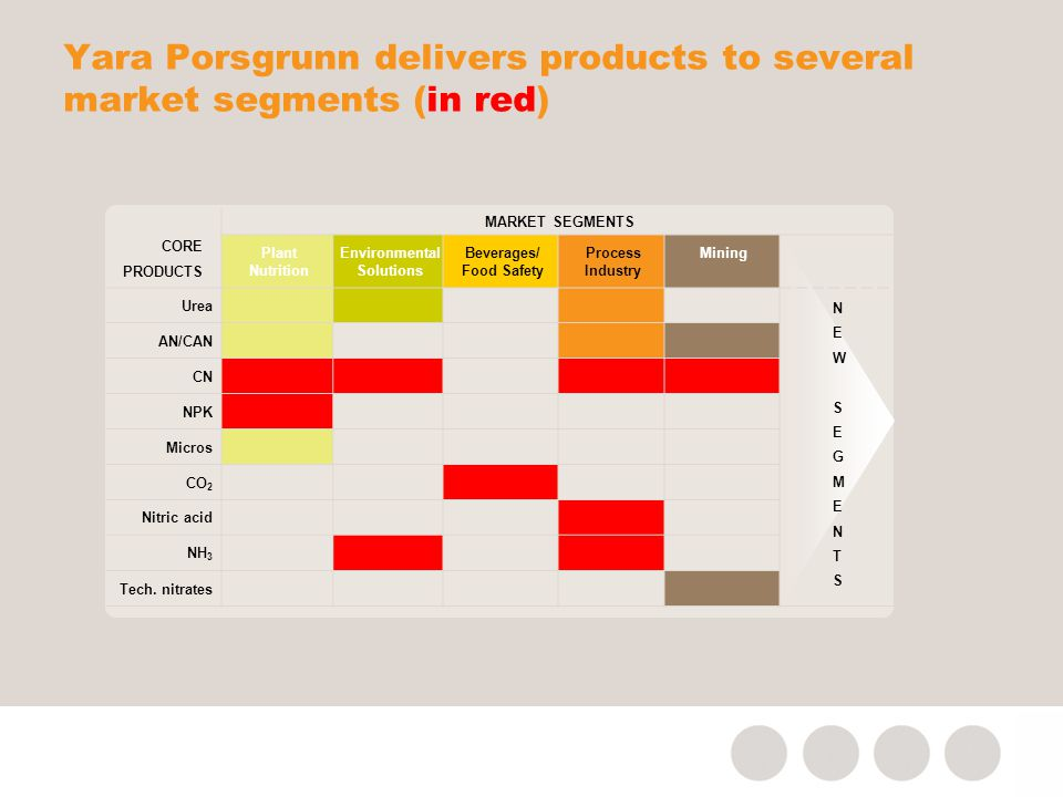 Yara Porsgrunn delivers products to several market segments (in red)