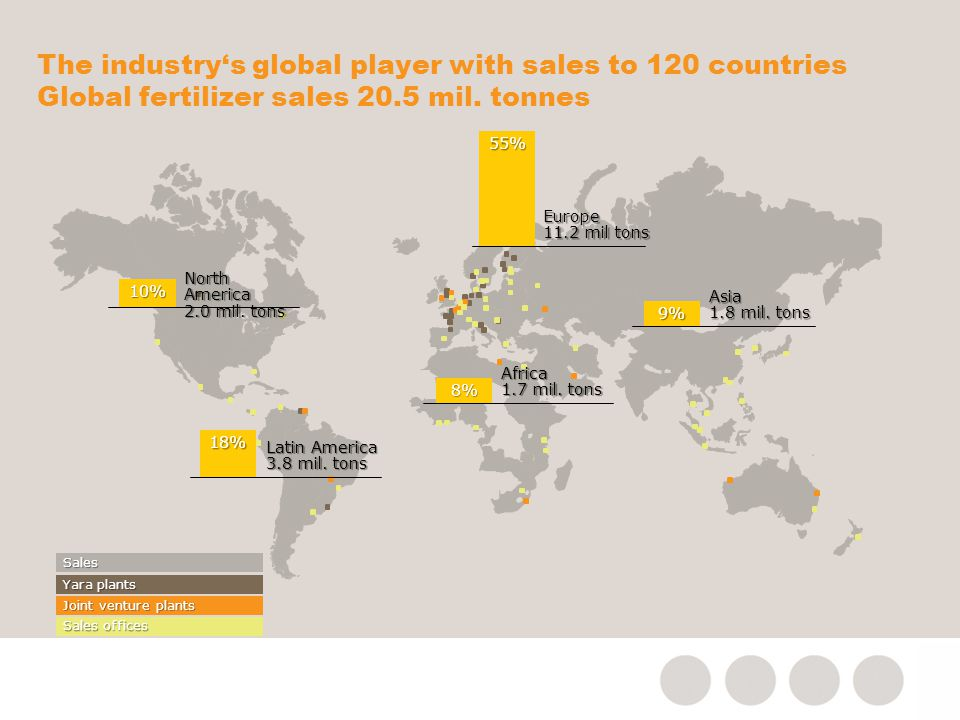 4/9/2017 09/04/2017. The industry's global player with sales to 120 countries Global fertilizer sales 20.5 mil. tonnes.