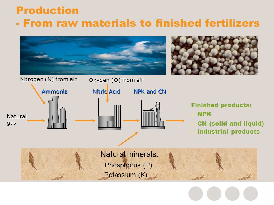 Production - From raw materials to finished fertilizers