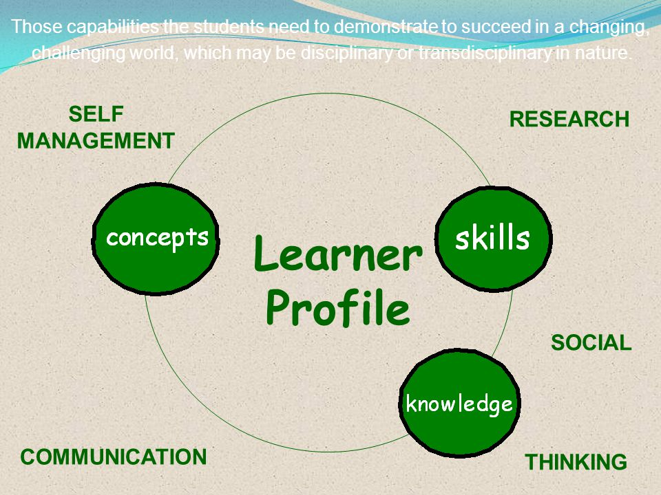 Learner Profile SELF RESEARCH MANAGEMENT SOCIAL COMMUNICATION THINKING