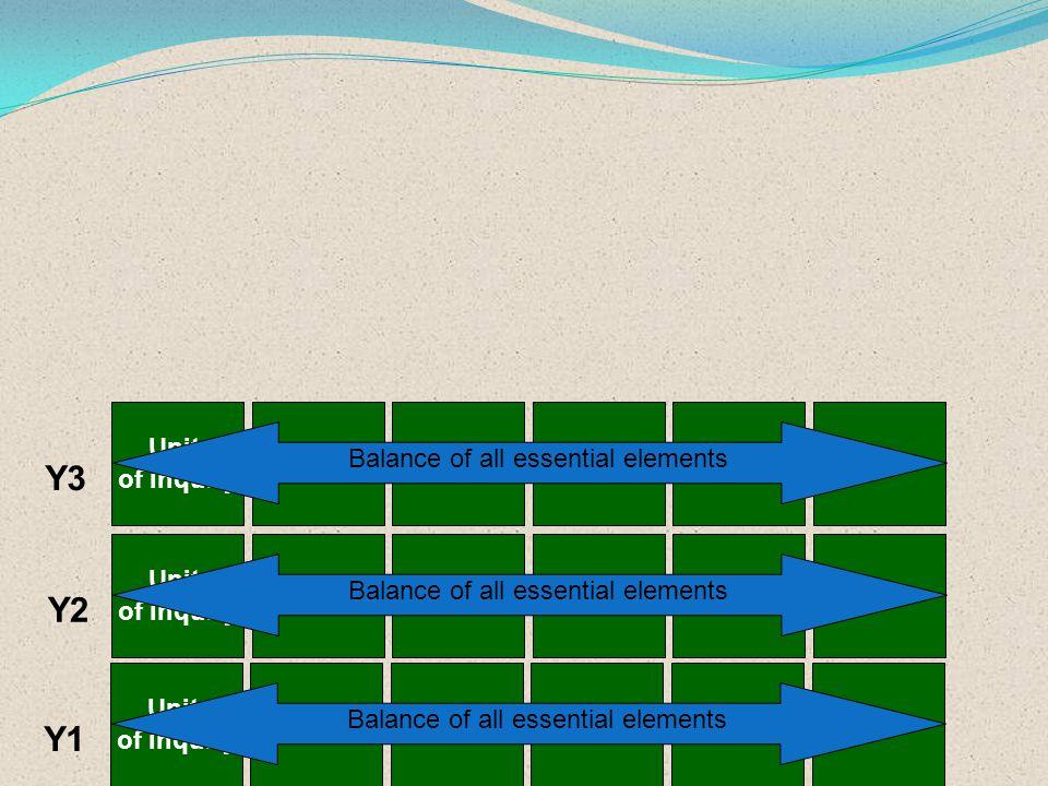 Y3 Y2 Y1 Unit of inquiry Balance of all essential elements Unit