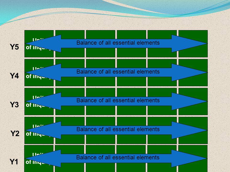 Y5 Y4 Y3 Y2 Y1 Unit of inquiry Balance of all essential elements Unit