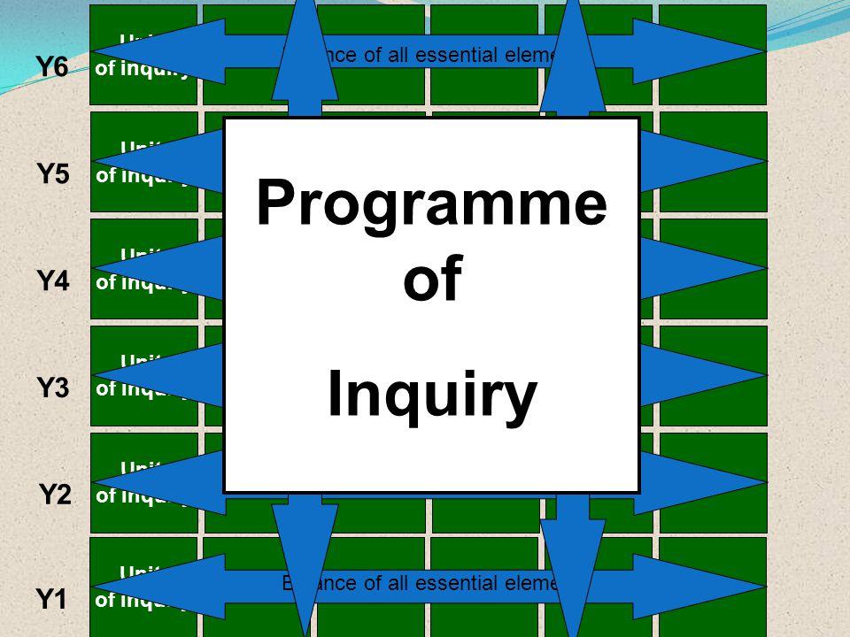 Programme of Inquiry Y6 Y5 Y4 Y3 Y2 Y1 Unit of inquiry