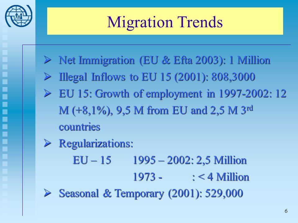 Migration Trends Net Immigration (EU & Efta 2003): 1 Million