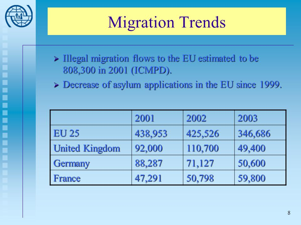 Migration Trends Illegal migration flows to the EU estimated to be 808,300 in 2001 (ICMPD). Decrease of asylum applications in the EU since 1999.
