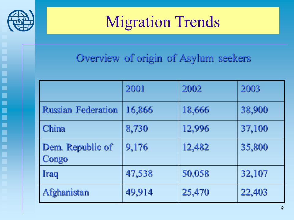 Trends in Irregular Migration