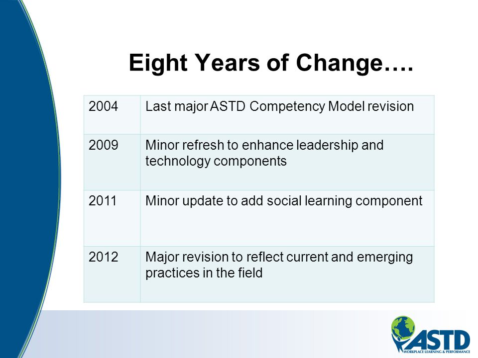 Eight Years of Change…. 2004 Last major ASTD Competency Model revision