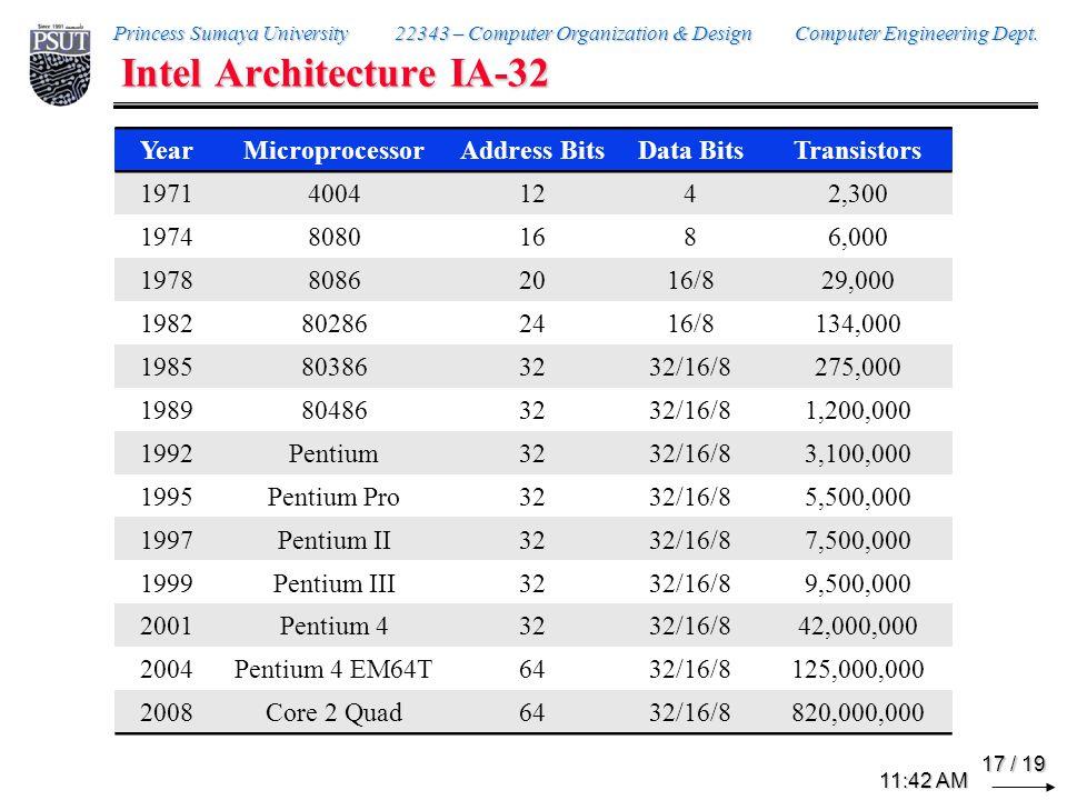 Intel Architecture IA-32