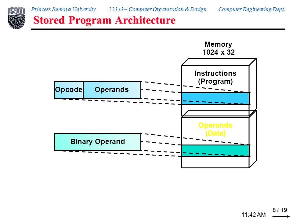 Memory Organization Byte Access Word Access • 20 Byte 21 Byte •