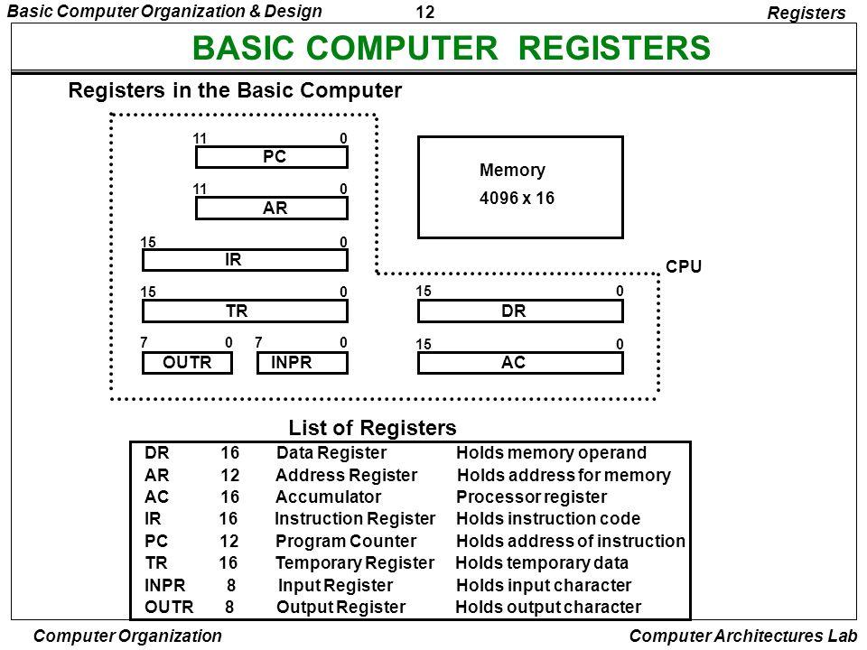 BASIC COMPUTER REGISTERS