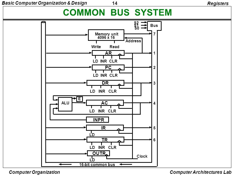 COMMON BUS SYSTEM Registers AR PC DR AC INPR IR TR OUTR S2 S1 Bus S0