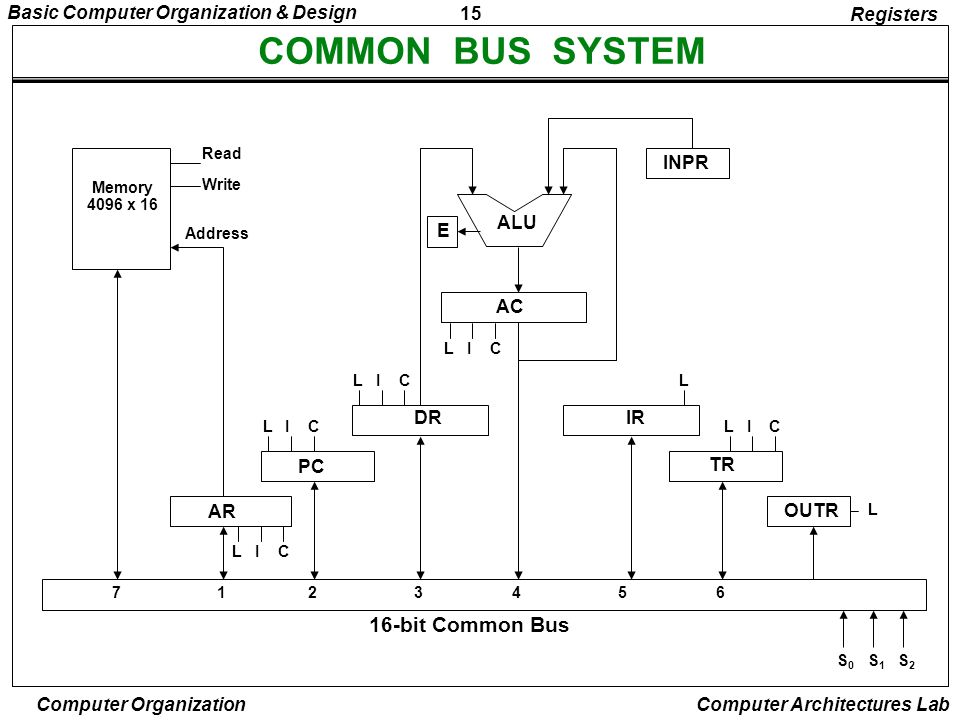 COMMON BUS SYSTEM 16-bit Common Bus Registers AR PC DR AC ALU E IR TR