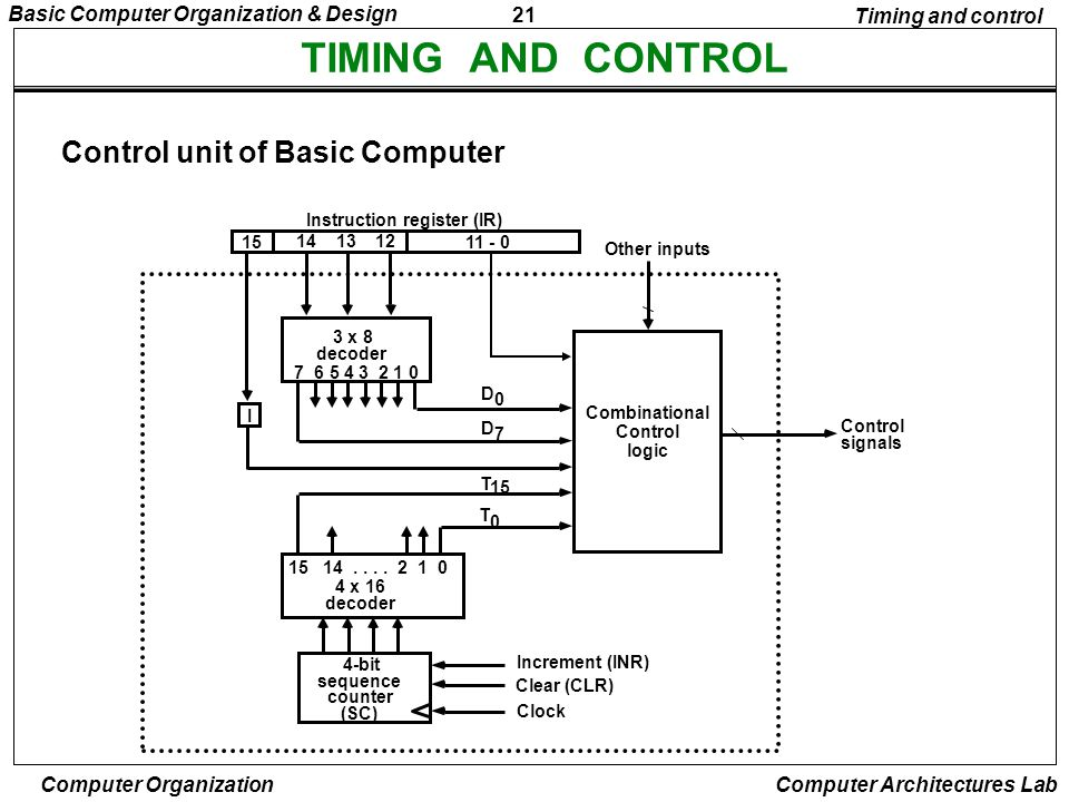 TIMING AND CONTROL Control unit of Basic Computer Timing and control