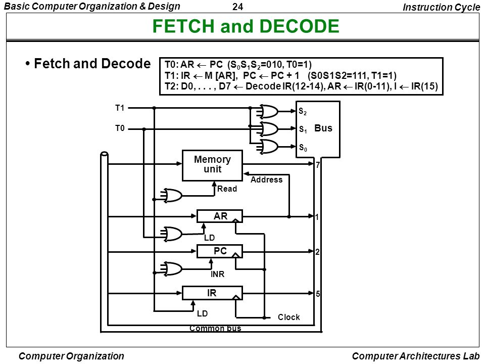 FETCH and DECODE • Fetch and Decode Instruction Cycle