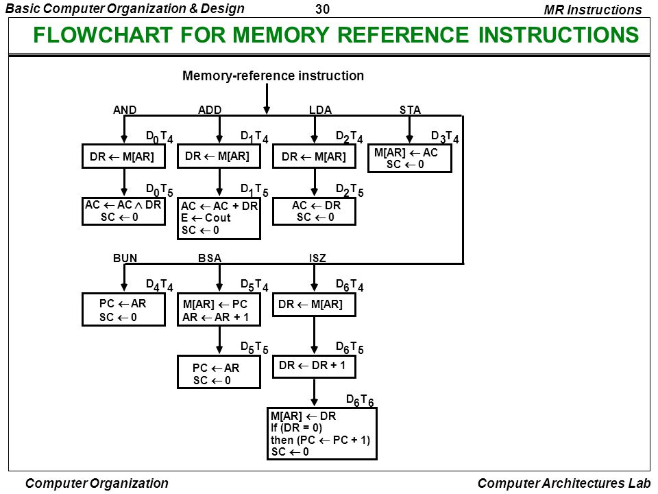 FLOWCHART FOR MEMORY REFERENCE INSTRUCTIONS