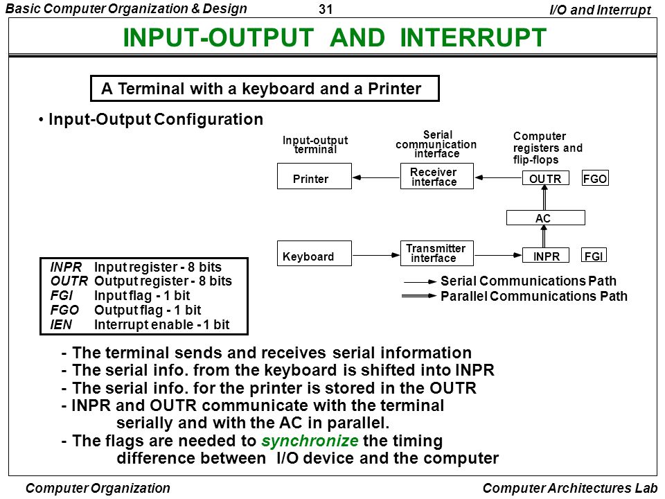 INPUT-OUTPUT AND INTERRUPT