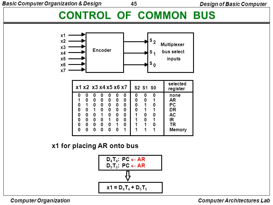 CONTROL OF COMMON BUS x1 for placing AR onto bus