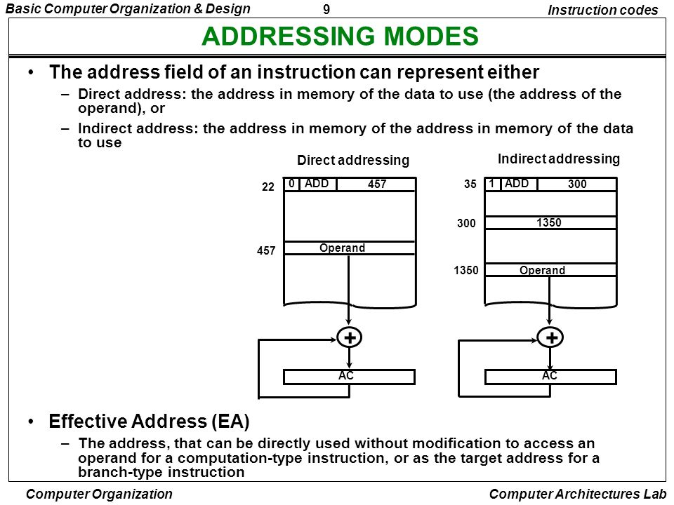 Instruction codes ADDRESSING MODES. The address field of an instruction can represent either.