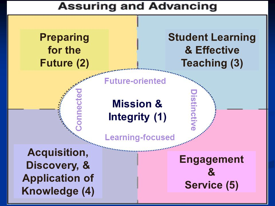 Preparing for the Future (2) Student Learning & Effective Teaching (3)