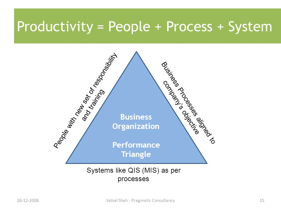 Productivity = People + Process + System