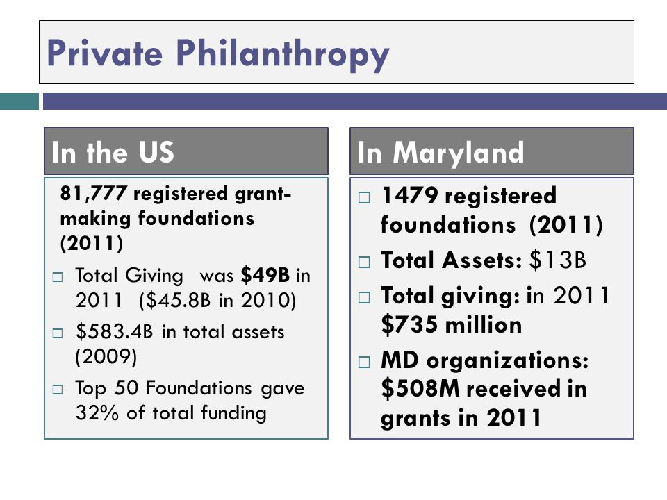 Private Philanthropy In the US In Maryland