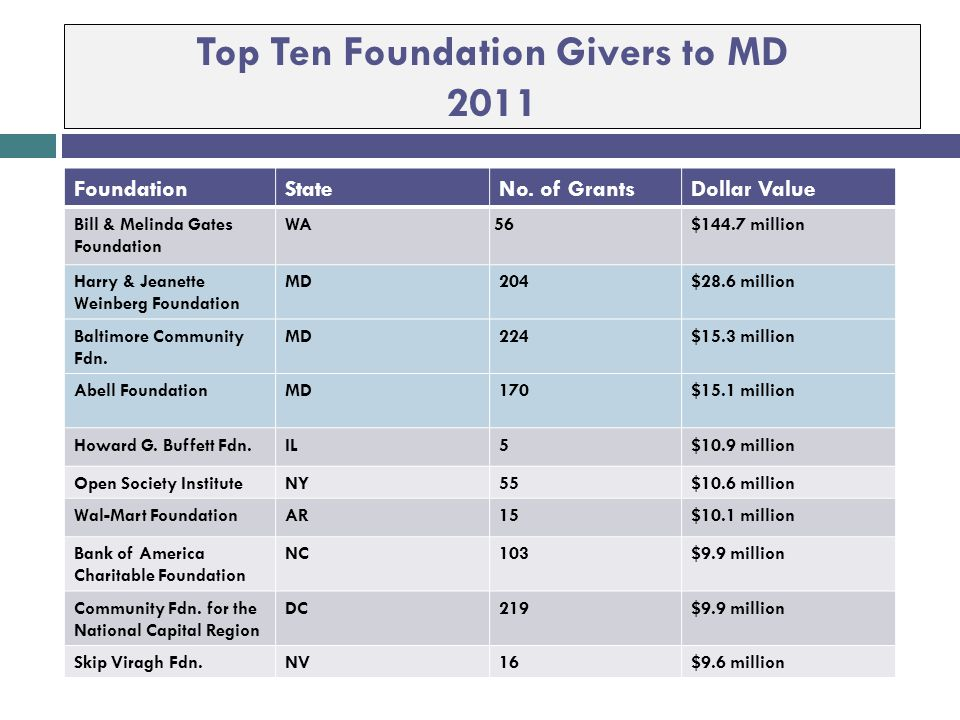 Top Ten Foundation Givers to MD 2011