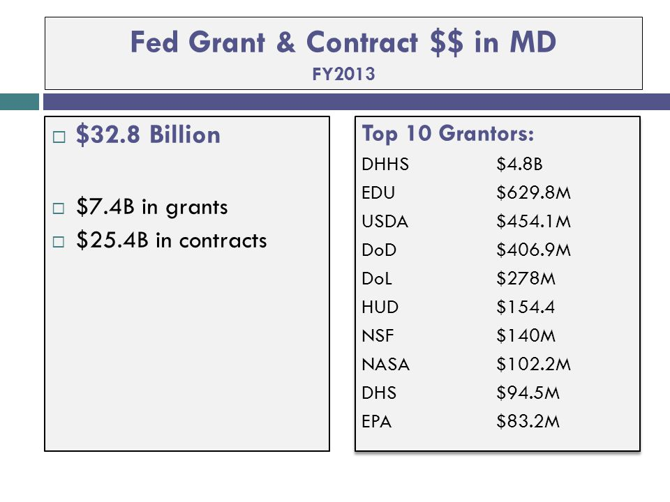 Fed Grant & Contract $$ in MD FY2013