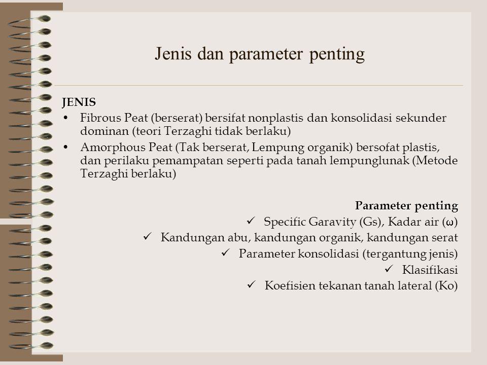Jenis dan parameter penting