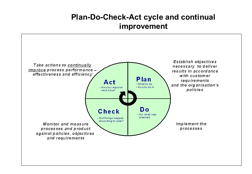 Plan-Do-Check-Act cycle and continual improvement