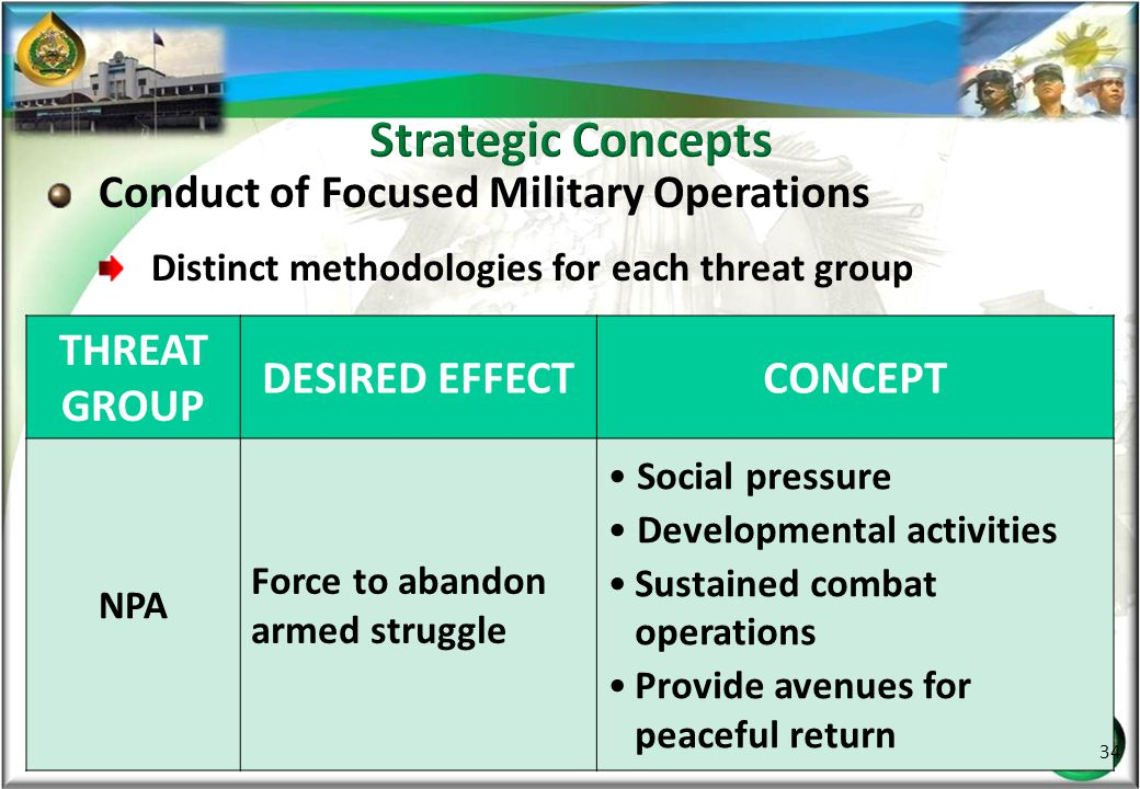 Strategic Concepts Conduct of Focused Military Operations THREAT GROUP