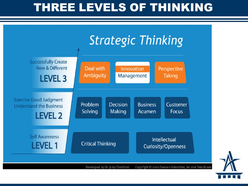 strategic thinking essay Strategic thinking - management essay example strategic thinking and strategic leadership abstract the purpose of the study is to evaluate and discuss the concepts of strategic thinking and strategic leadership to gain competitive advantage for organizations - strategic thinking introduction.