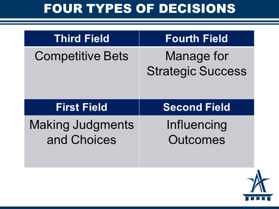 FOUR TYPES OF DECISIONS