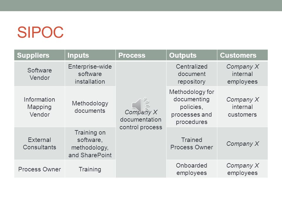 SIPOC Suppliers Inputs Process Outputs Customers Software Vendor