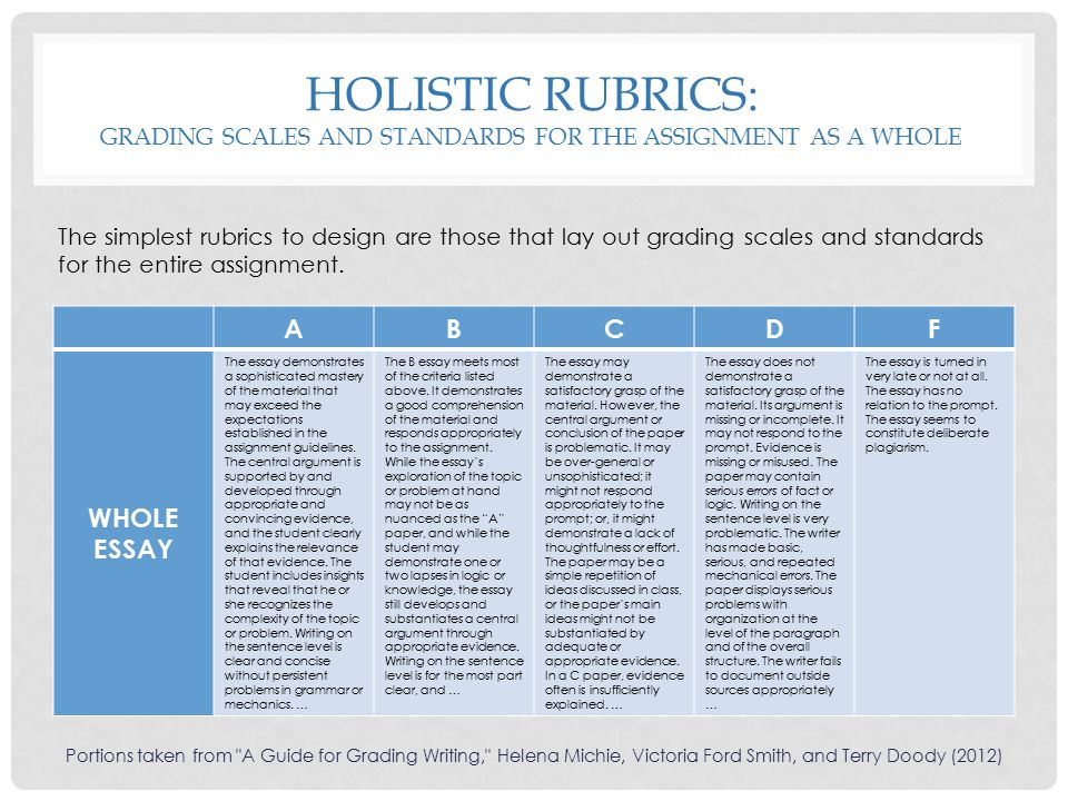 Holistic Rubrics: Grading scales and Standards for the Assignment as a whole