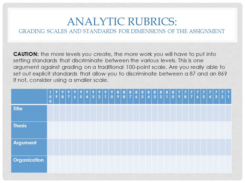 Analytic rubrics: grading scales and standards for dimensions of the assignment