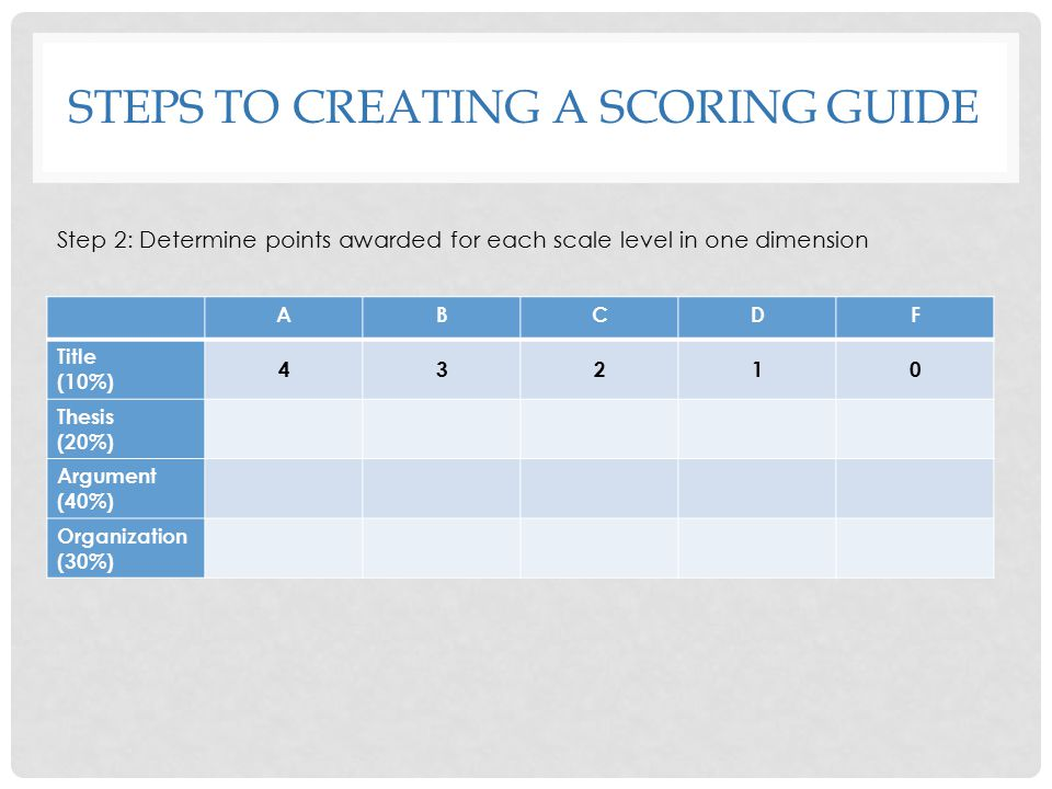 STEPS to CREATING A SCORING GUIDE