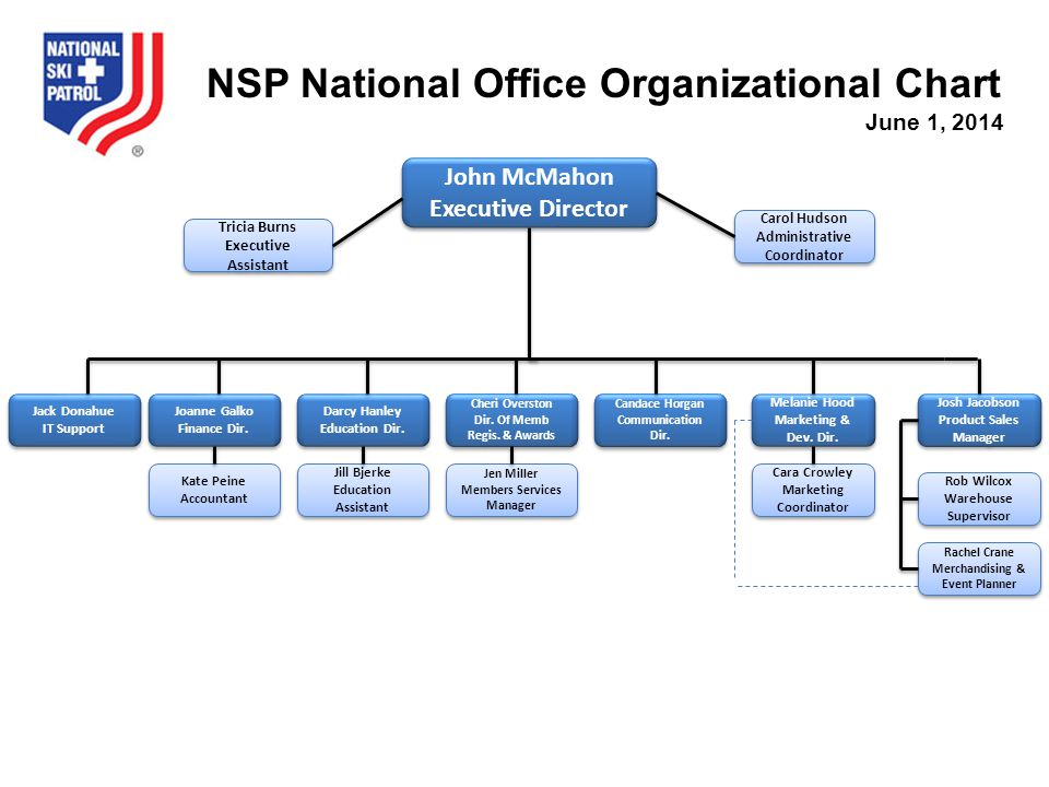 NSP National Office Organizational Chart
